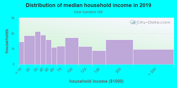 Household income distribution in 2013 in Kew Gardens Hill in Flushing neighborhood in NY