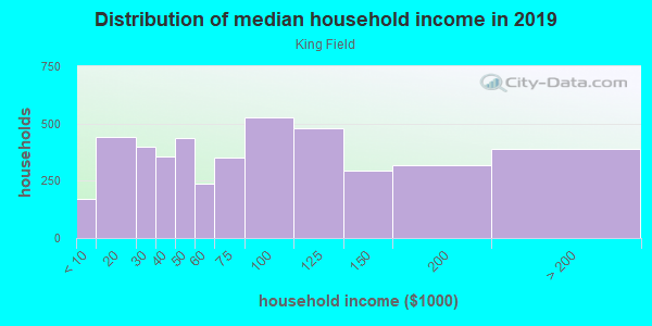 Household income distribution in 2013 in King Field in Minneapolis neighborhood in MN