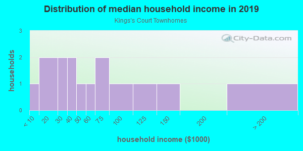 Household income distribution in 2013 in Kings's Court Townhomes in Brandon neighborhood in FL