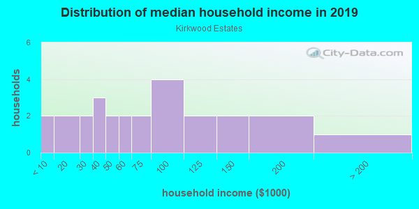 Household income distribution in 2013 in Kirkwood Estates in Vero Beach neighborhood in FL