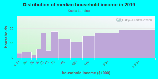 Household income distribution in 2013 in Knotts Landing in Woodstock neighborhood in GA