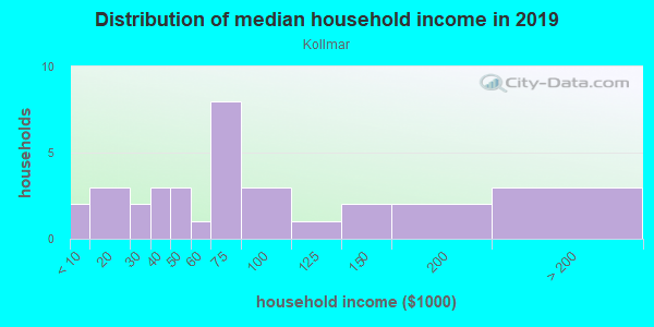 Household income distribution in 2013 in Kollmar in San Jose neighborhood in CA