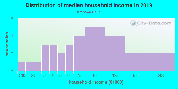 Household income distribution in 2013 in Krenson Oaks in Lakeland neighborhood in FL