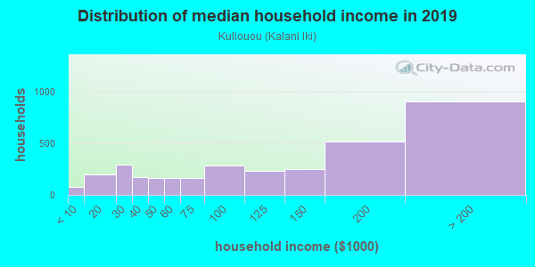 Household income distribution in 2013 in Kuliouou in Honolulu neighborhood in HI