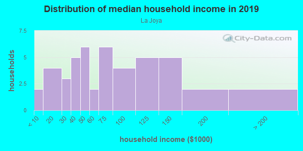 Household income distribution in 2013 in La Joya in Santa Fe neighborhood in NM