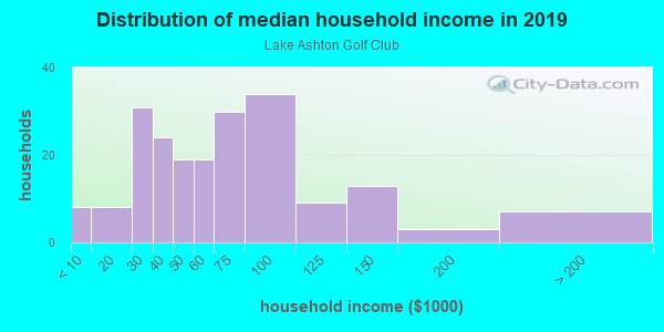 Household income distribution in 2013 in Lake Ashton Golf Club in Lake Wales neighborhood in FL