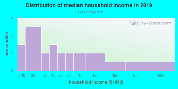 Household income distribution in 2013 in Lake Bonny Park in Lakeland neighborhood in FL