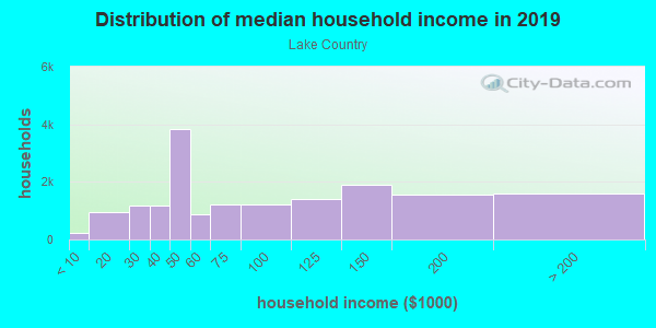Household income distribution in 2013 in Lake Country in Fort Worth neighborhood in TX
