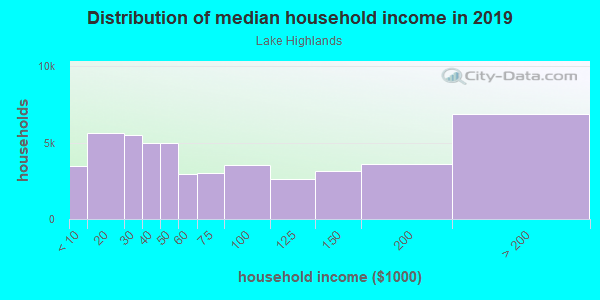 Household income distribution in 2013 in Lake Highlands in Dallas neighborhood in TX