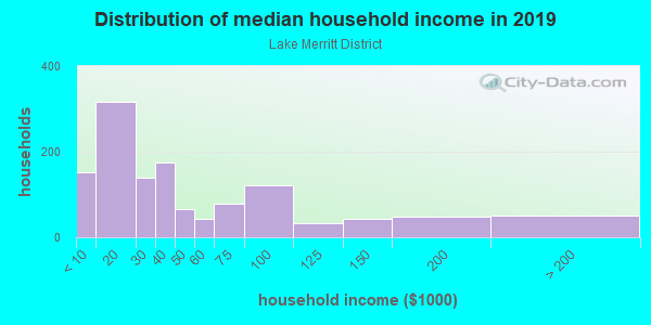 Household income distribution in 2013 in Lake Merritt District in Oakland neighborhood in CA