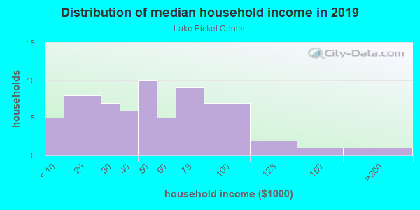 Household income distribution in 2013 in Lake Picket Center in Orlando neighborhood in FL