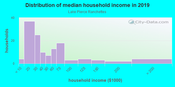 Household income distribution in 2013 in Lake Pierce Ranchettes in Lake Wales neighborhood in FL