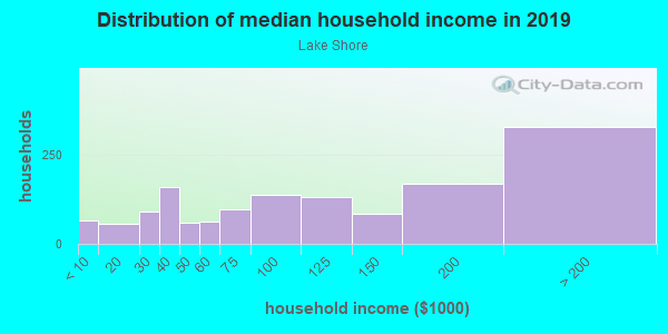 Household income distribution in 2013 in Lake Shore in San Francisco neighborhood in CA
