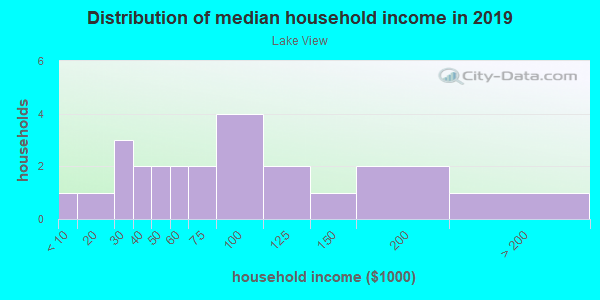 Household income distribution in 2013 in Lake View in Vancouver neighborhood in WA
