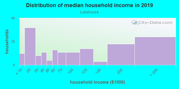 Household income distribution in 2013 in Lakehouse in San Jose neighborhood in CA