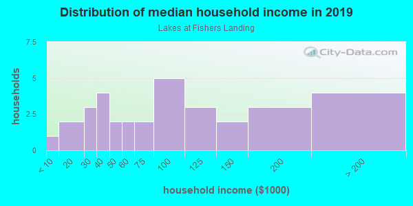 Household income distribution in 2013 in Lakes at Fishers Landing in Vancouver neighborhood in WA