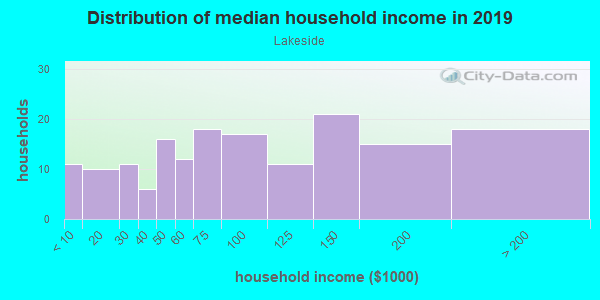 Household income distribution in 2013 in Lakeside in Grand Junction neighborhood in CO