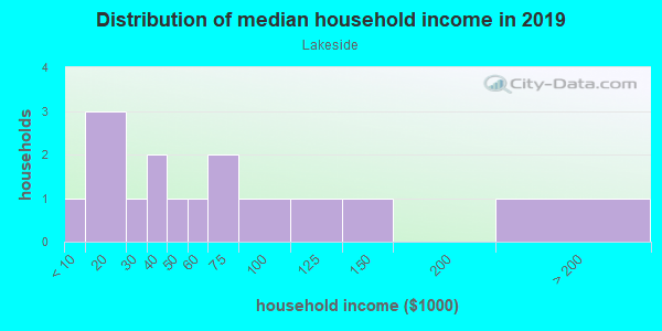 Household income distribution in 2013 in Lakeside in Tallahassee neighborhood in FL
