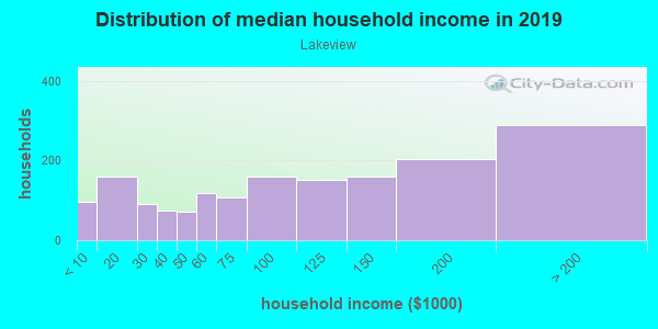 Household income distribution in 2013 in Lakeview in Buffalo neighborhood in NY