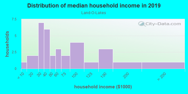 Household income distribution in 2013 in Land-O-Lakes in Woodstock neighborhood in GA