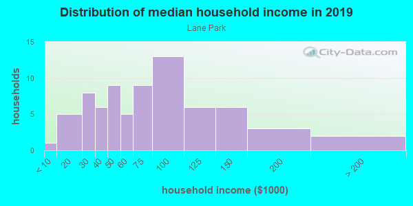 Household income distribution in 2013 in Lane Park in Tavares neighborhood in FL