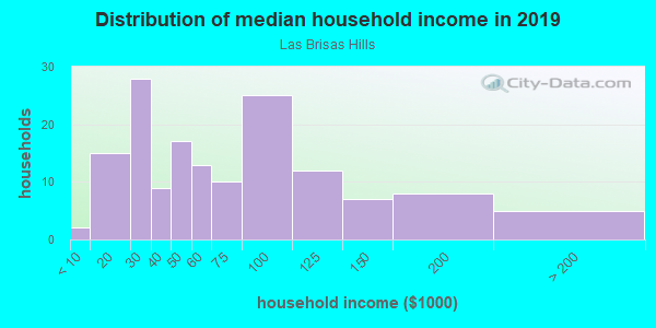 Household income distribution in 2013 in Las Brisas Hills in Irving neighborhood in TX