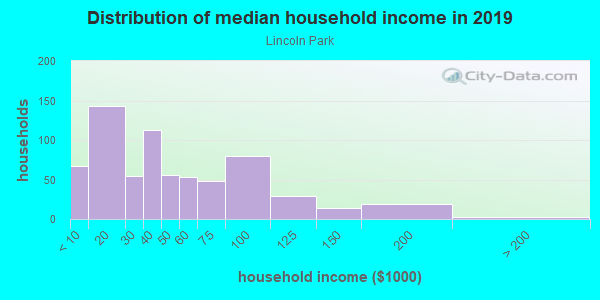 Household income distribution in 2013 in Lincoln Park in Columbus neighborhood in OH