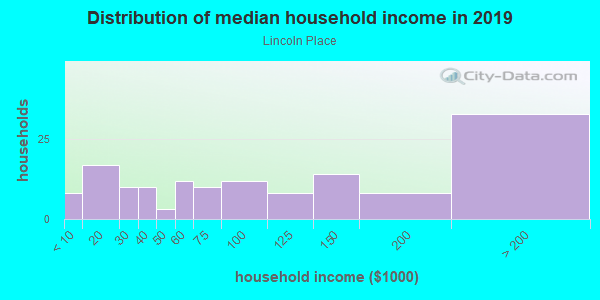 Household income distribution in 2013 in Lincoln Place in Des Moines neighborhood in IA