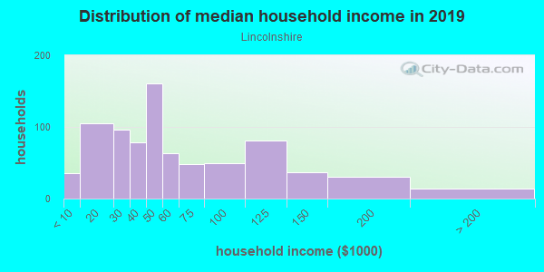 Household income distribution in 2013 in Lincolnshire in Toledo neighborhood in OH