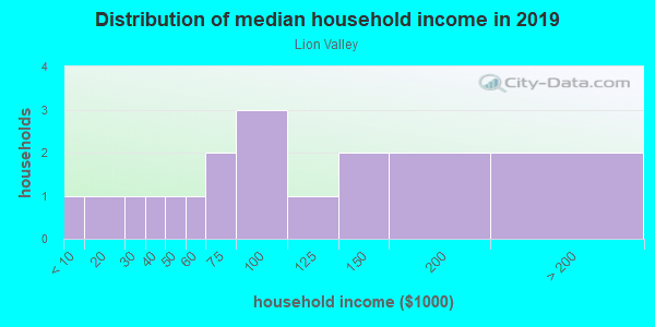 Household income distribution in 2013 in Lion Valley in Grand Junction neighborhood in CO