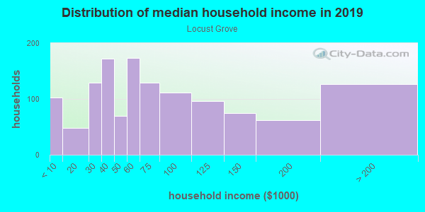 Household income distribution in 2013 in Locust Grove in Charlottesville neighborhood in VA