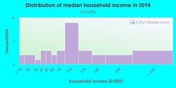 Household income distribution in 2013 in Loma Rio in Grand Junction neighborhood in CO