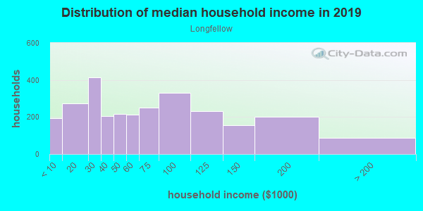 Household income distribution in 2013 in Longfellow in Minneapolis neighborhood in MN