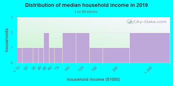 Household income distribution in 2013 in Los Miradores in Santa Fe neighborhood in NM