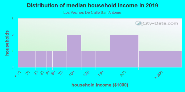 Household income distribution in 2013 in Los Vecinos De Calle San Antonio in Santa Fe neighborhood in NM