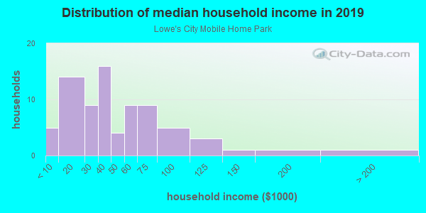Household income distribution in 2013 in Lowe's City Mobile Home Park in Saint Petersburg neighborhood in FL