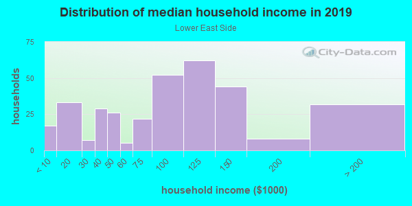 Household income distribution in 2013 in Lower East Side in Milwaukee neighborhood in WI
