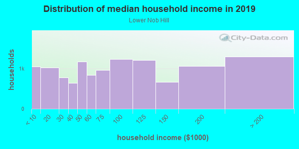 Household income distribution in 2013 in Lower Nob Hill in San Francisco neighborhood in CA