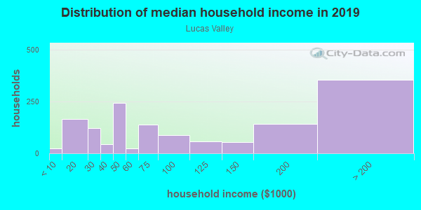 Household income distribution in 2013 in Lucas Valley in San Rafael neighborhood in CA