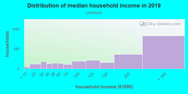Household income distribution in 2013 in Lynnhurst in Minneapolis neighborhood in MN