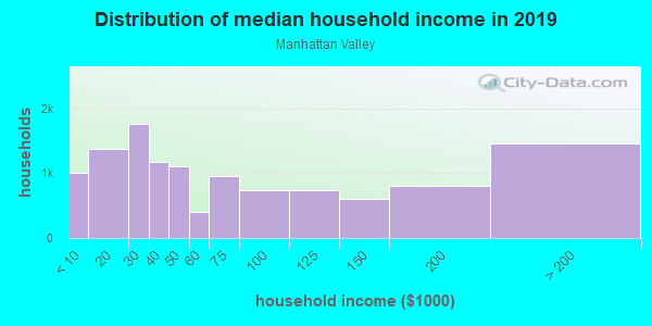 Household income distribution in 2013 in Manhattan Valley in New York neighborhood in NY