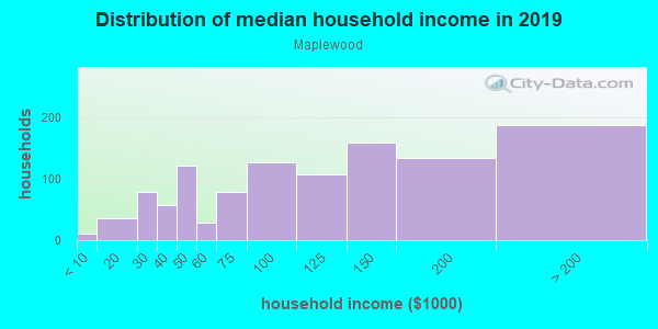 Household income distribution in 2013 in Maplewood in Portland neighborhood in OR