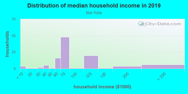 Household income distribution in 2013 in Mar Vista in Los Angeles neighborhood in CA