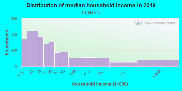 Household income distribution in 2013 in Marble City in Knoxville neighborhood in TN