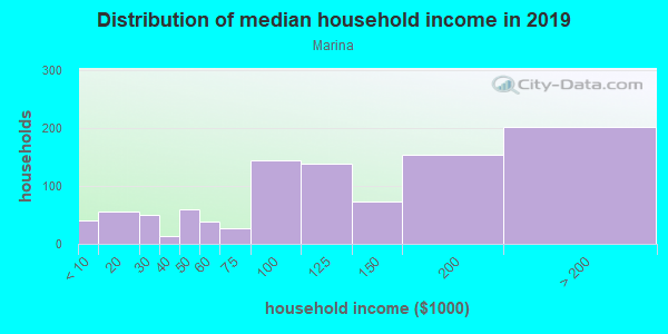 Household income distribution in 2013 in Marina in San Diego neighborhood in CA