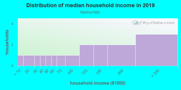 Household income distribution in 2013 in Marina Hills in El Dorado Hills neighborhood in CA