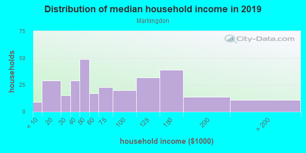 Household income distribution in 2013 in Markingdon in San Jose neighborhood in CA