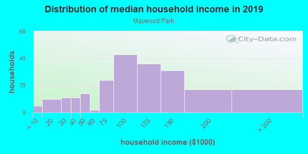 Household income distribution in 2013 in Maywood Park in Portland neighborhood in OR