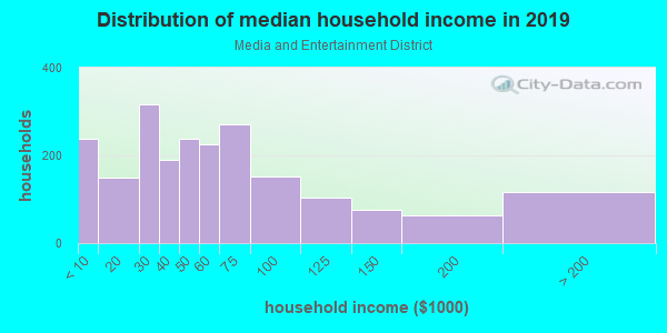 Household income distribution in 2013 in Media and Entertainment District in Miami neighborhood in FL