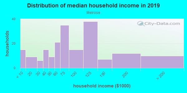 Household income distribution in 2013 in Melrose in Mobile neighborhood in AL
